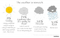 weather-in-norwich